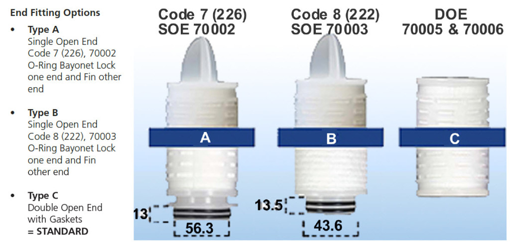 Cartridge End Fitting Options